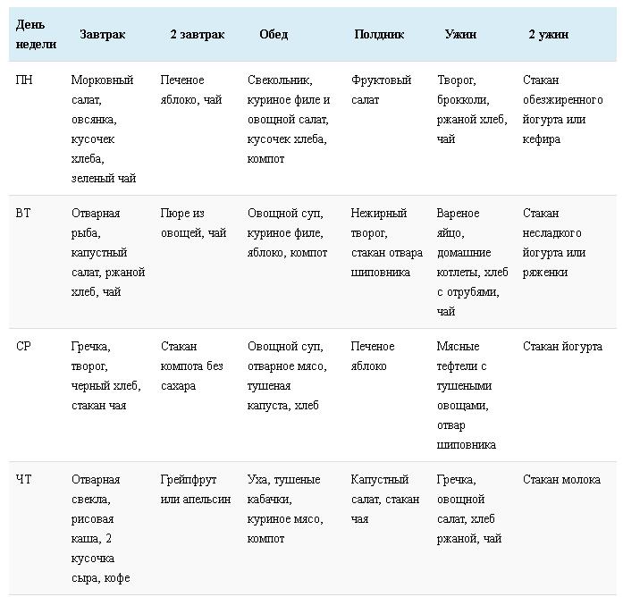 Примерное меню при диабете 2 типа