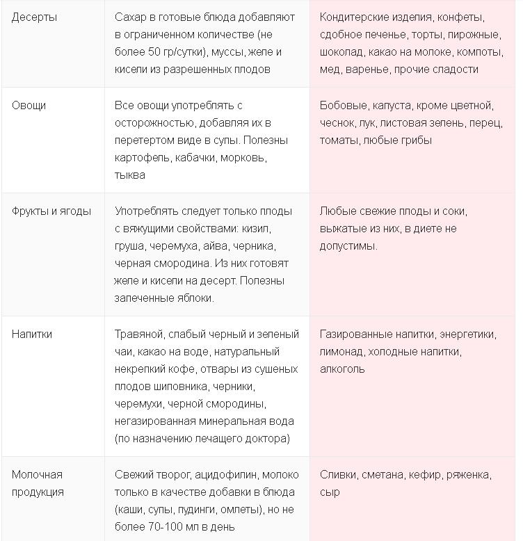 Что можно и, что нельзя при диете 4 стол - таблица