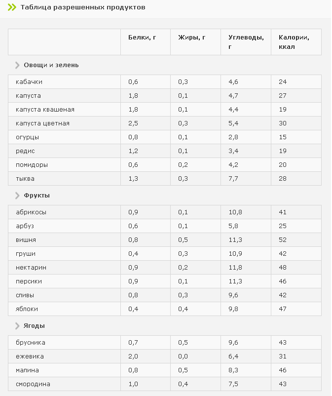 Диета при диабете 2 типа — что можно (таблица)