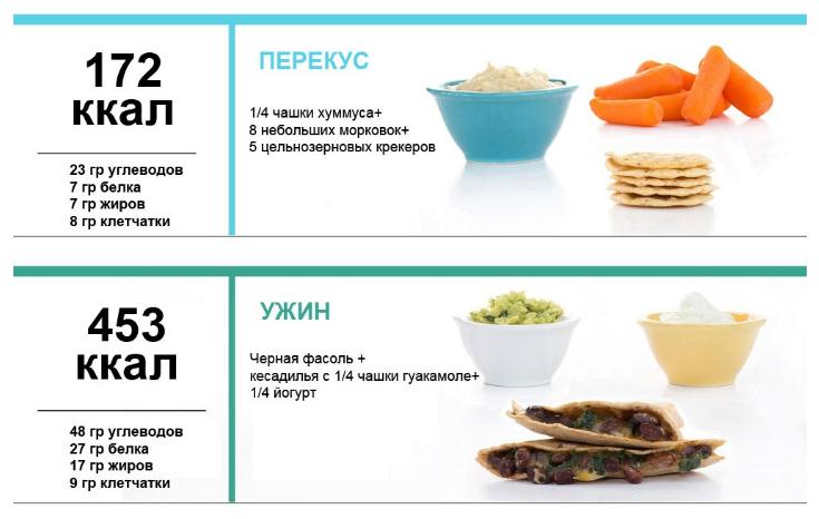 меню на неделю с суточной калорийностью 1500 калорий Источник: https://ladysdream.ru/menyu-pp-na-nedelyu-dlya-pohudeniya.html © LadysDream.ru - эстетическая косметология и пластика для женской красоты.