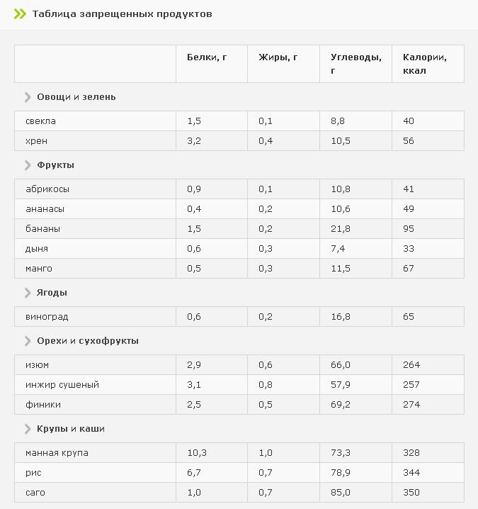 Диета при диабете 2 типа — что нельзя (таблица)