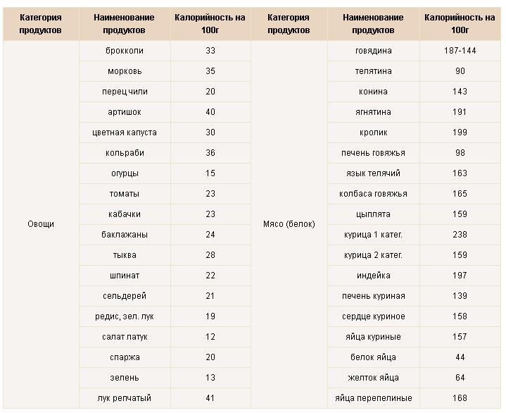 Таблица калорийности низкокалорийных продуктов