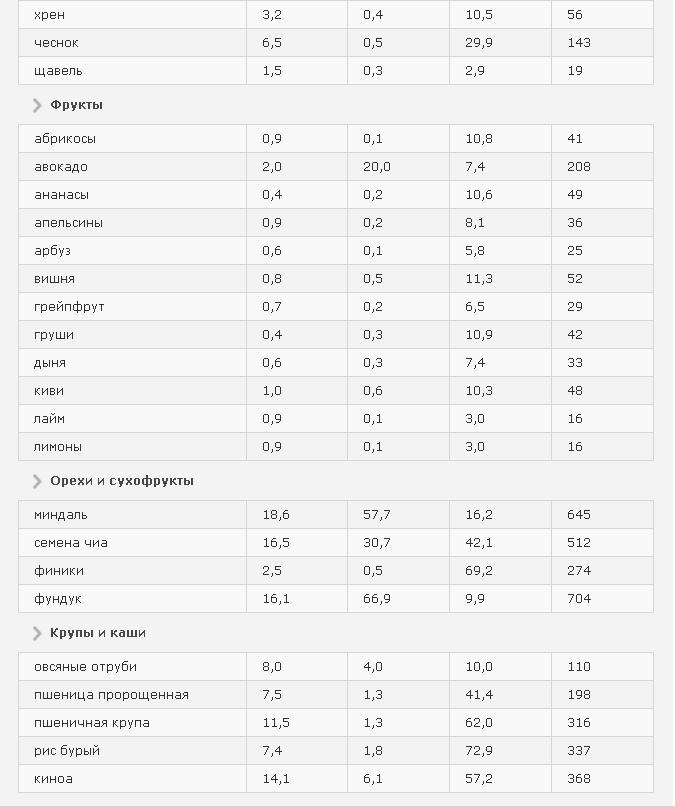 Таблица разрешенных продуктов