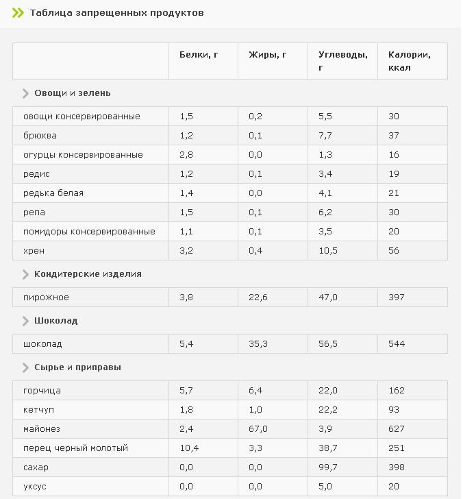 Полностью или частично ограниченные продукты