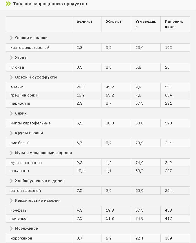 Таблица запрещенных продуктов