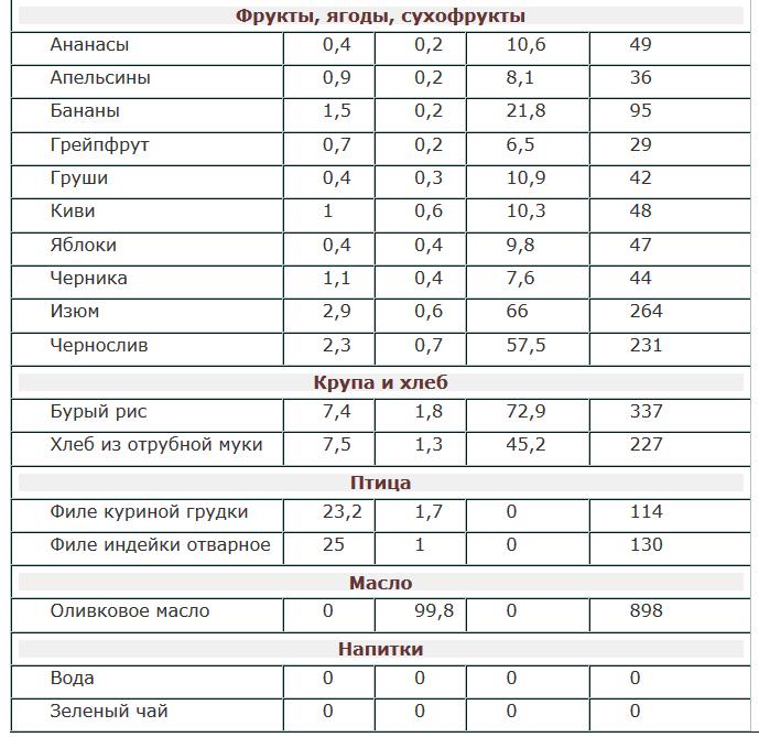 Диета на супах: отзывы и результаты, меню и рецепты