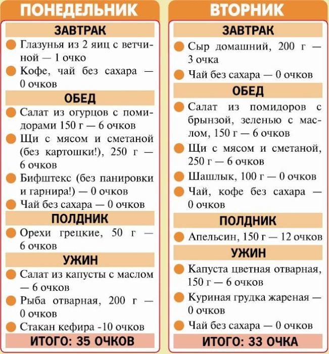 Очковая диета для похудения: таблица разрешенных продуктов, правила, баллы, подробное меню и противопоказания, отзывы